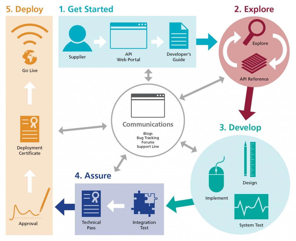 NHS e-RS API Development Journey